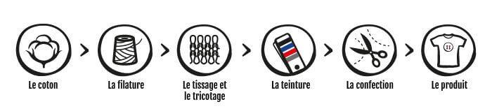 Chemin du fil recyclé