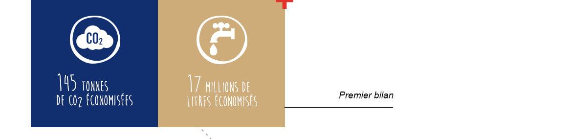 Premier Bilan – La Gentle Factory