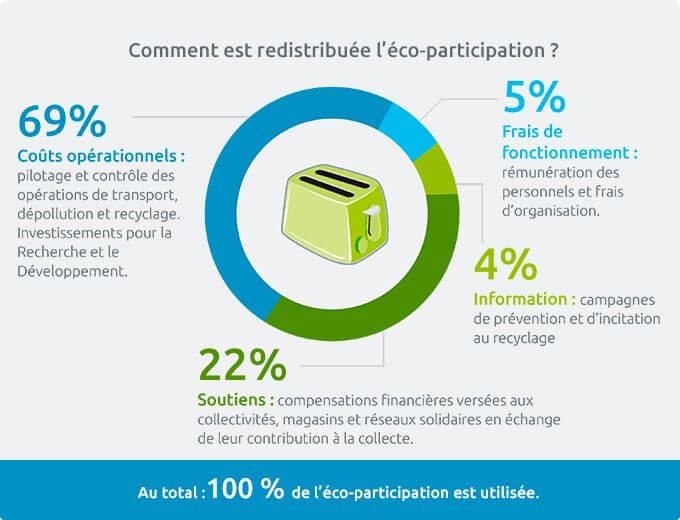 Schéma éco-participation